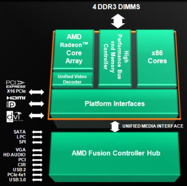 Image 2 : AMD Llano : et en version desktop ?