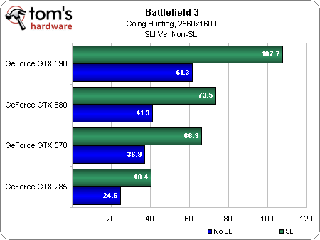 Image 3 : Battlefield 3 : quelles performances ?