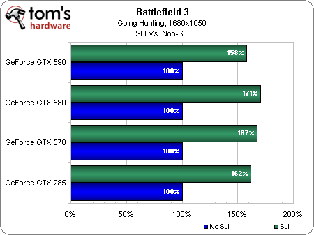 Image 4 : Battlefield 3 : quelles performances ?