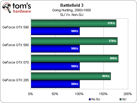 Image 6 : Battlefield 3 : quelles performances ?
