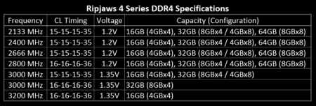Image 2 : G.SKill dévoile ses kits DDR4 Ripjaws