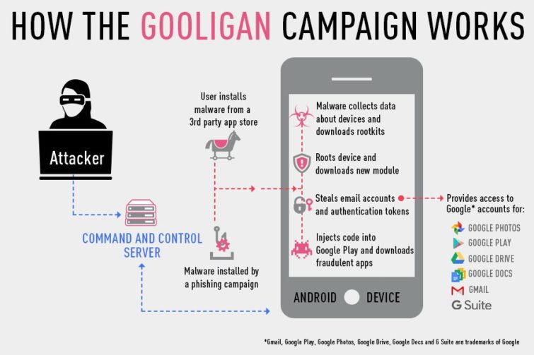 Image 1 : Gooligan, le rootkit Android a déjà volé un million de comptes Google