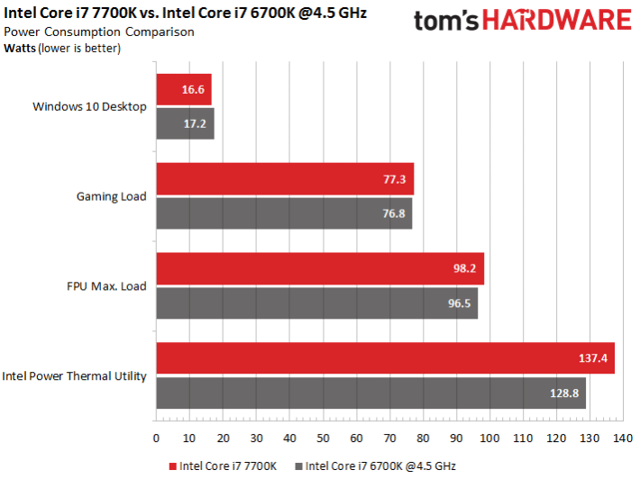 Image 9 : Intel Kaby Lake : test des Core i7-7700K, 7700, i5-7600K et 7600