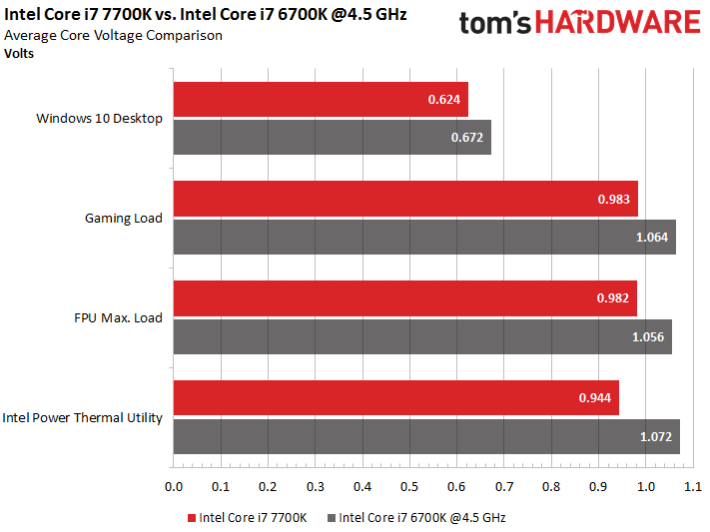 Image 10 : Intel Kaby Lake : test des Core i7-7700K, 7700, i5-7600K et 7600
