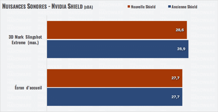 Image 3 : Test : nouvelle NVIDIA Shield et performances de GeForce Now Pascal