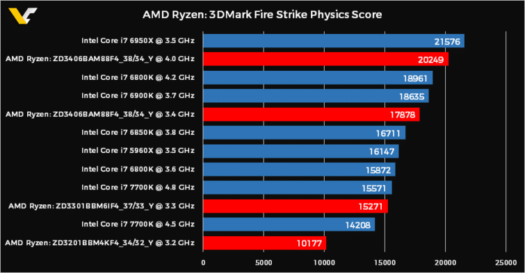 Image 1 : Ryzen : premiers benchmarks sous Fire Strike Physics, record de 20 249 points
