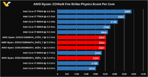 Image 2 : Ryzen : premiers benchmarks sous Fire Strike Physics, record de 20 249 points