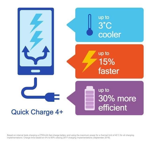 Image 1 : Qualcomm Quick Charge 4+ : une nouvelle charge sans fil 15 % plus rapide