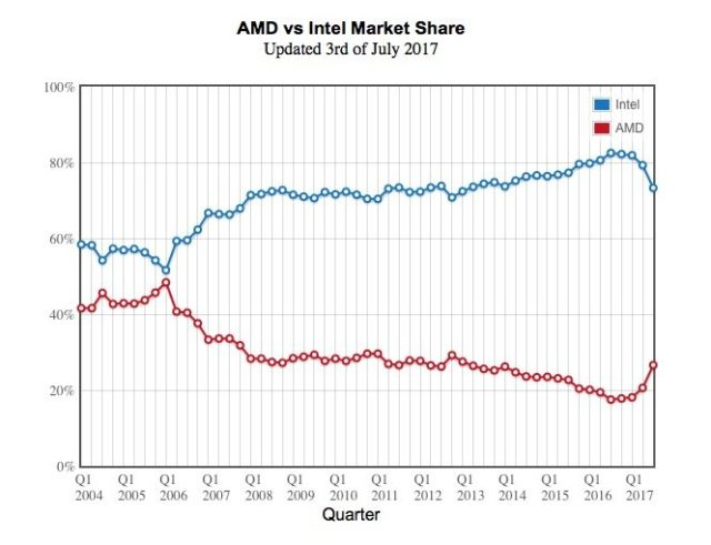 Image 1 : AMD sur une progression record de ses parts de marché face à Intel ?