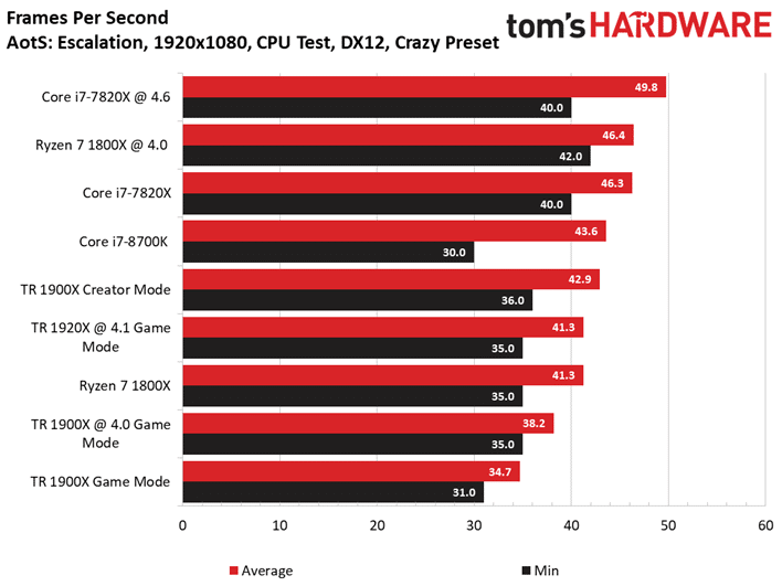 Image 1 : Test : AMD Threadripper 1900X, mieux qu'un Ryzen 7 1800X ?