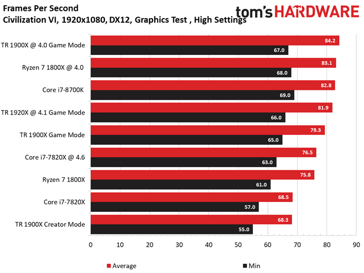 Image 8 : Test : AMD Threadripper 1900X, mieux qu'un Ryzen 7 1800X ?