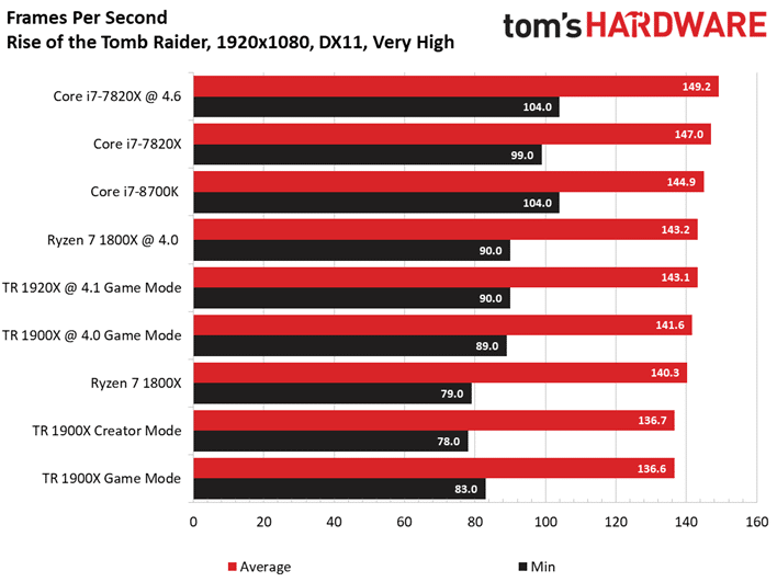 Image 7 : Test : AMD Threadripper 1900X, mieux qu'un Ryzen 7 1800X ?