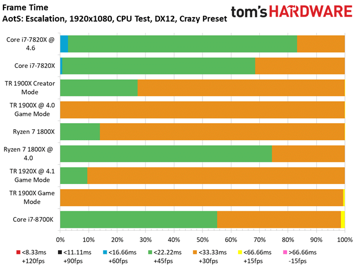 Image 5 : Test : AMD Threadripper 1900X, mieux qu'un Ryzen 7 1800X ?