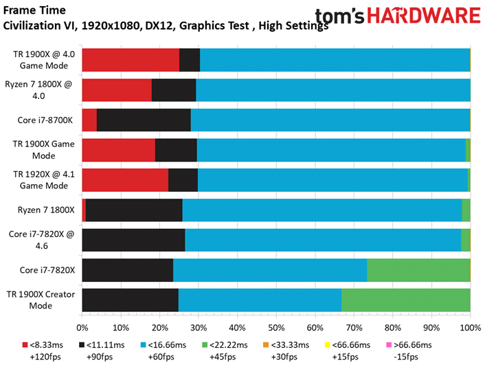 Image 13 : Test : AMD Threadripper 1900X, mieux qu'un Ryzen 7 1800X ?
