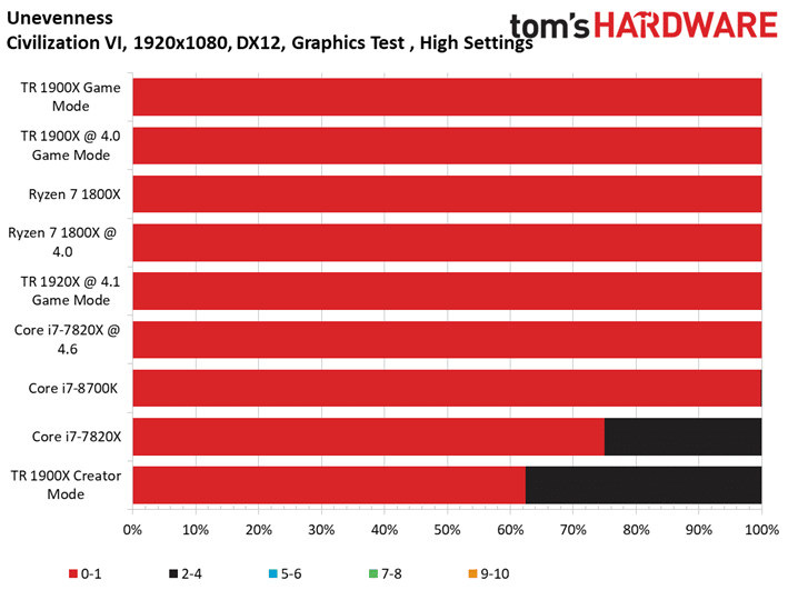 Image 12 : Test : AMD Threadripper 1900X, mieux qu'un Ryzen 7 1800X ?