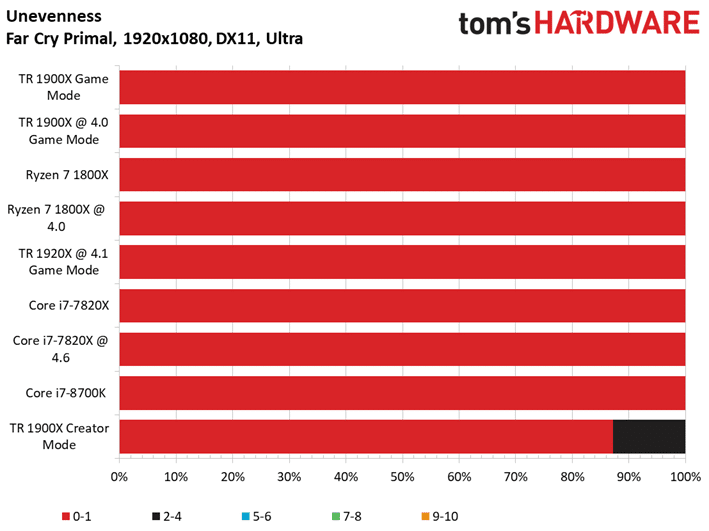 Image 4 : Test : AMD Threadripper 1900X, mieux qu'un Ryzen 7 1800X ?