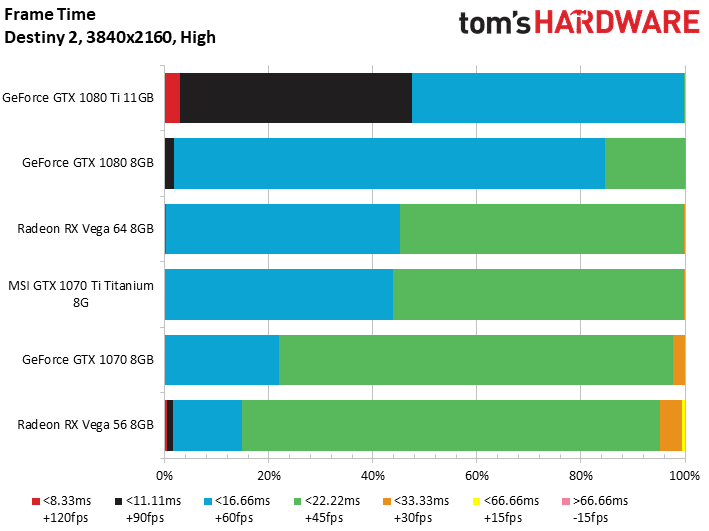 Image 9 : Test : GeForce GTX 1070 Ti, la Vega 56 killer de NVIDIA
