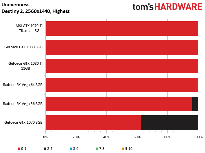 Image 6 : Test : GeForce GTX 1070 Ti, la Vega 56 killer de NVIDIA