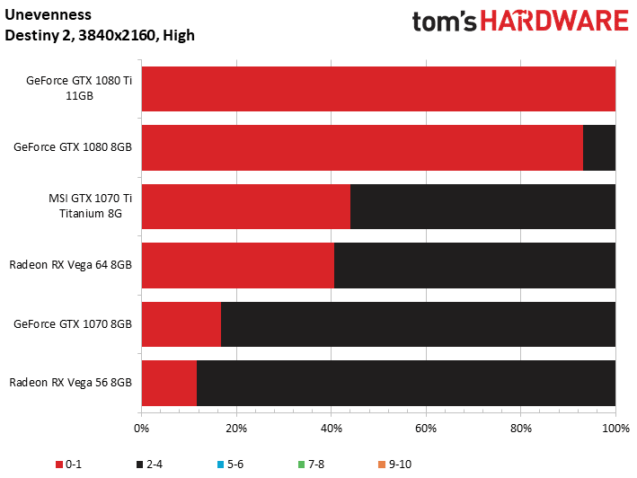Image 12 : Test : GeForce GTX 1070 Ti, la Vega 56 killer de NVIDIA