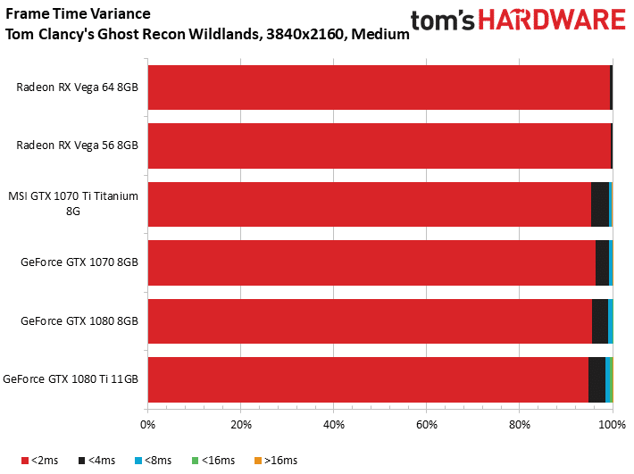 Image 11 : Test : GeForce GTX 1070 Ti, la Vega 56 killer de NVIDIA