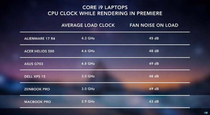 Image 3 : Apple reconnait et corrige le throttling de ses Macbook Pro
