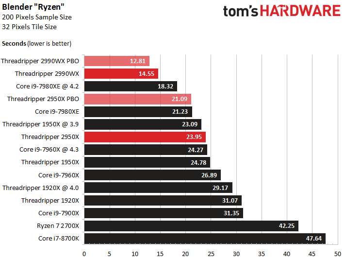 Image 3 : Test : AMD Threadripper 2 vs. Intel Skylake-X, le choc des titans