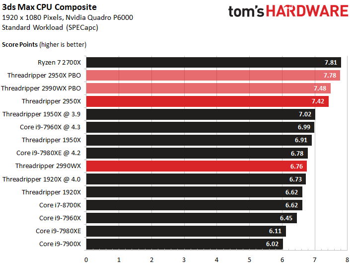 Image 5 : Test : AMD Threadripper 2 vs. Intel Skylake-X, le choc des titans