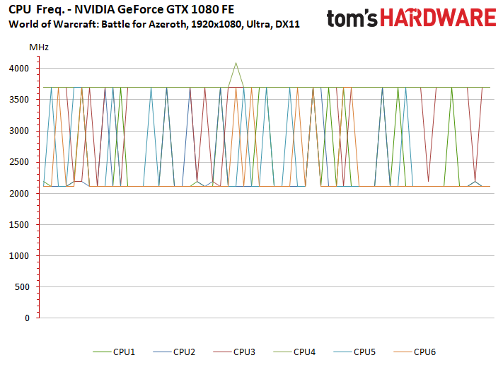 Image 4 : Test : WoW Battle For Azeroth, comparatif DX11 vs DX12, AMD vs NVIDIA