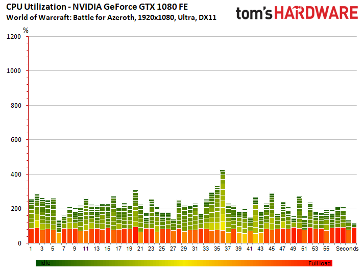 Image 2 : Test : WoW Battle For Azeroth, comparatif DX11 vs DX12, AMD vs NVIDIA