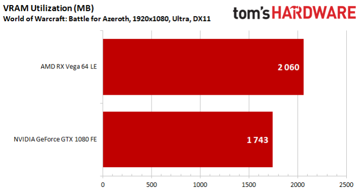 Image 7 : Test : WoW Battle For Azeroth, comparatif DX11 vs DX12, AMD vs NVIDIA
