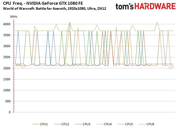 Image 11 : Test : WoW Battle For Azeroth, comparatif DX11 vs DX12, AMD vs NVIDIA