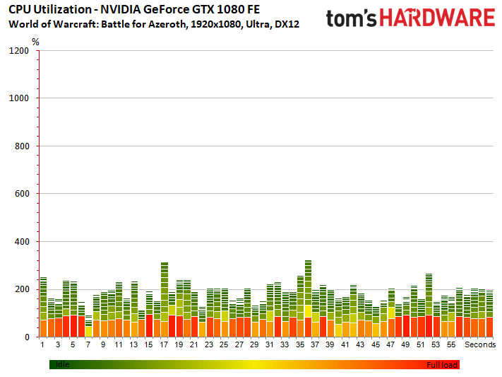 Image 9 : Test : WoW Battle For Azeroth, comparatif DX11 vs DX12, AMD vs NVIDIA