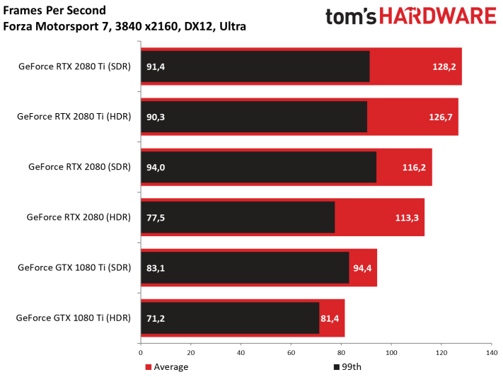 Image 22 : Test des GeForce RTX 2080 et 2080 Ti Founders Edition
