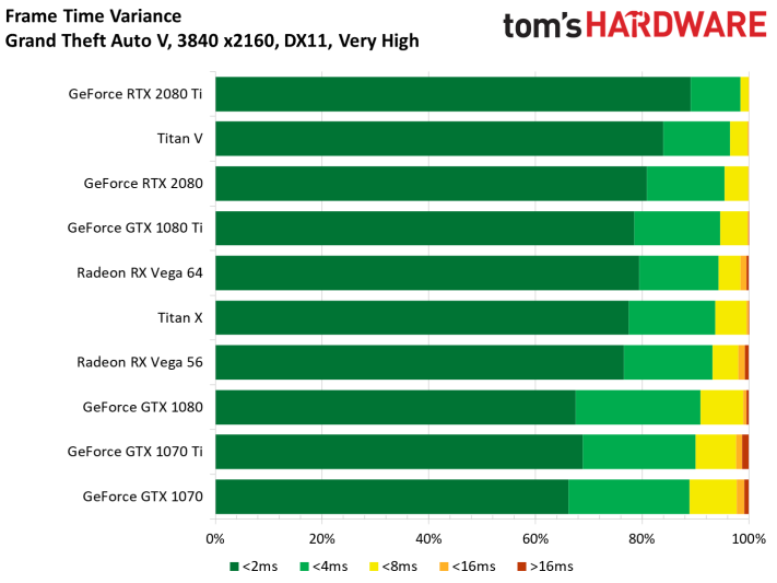 Image 10 : Test des GeForce RTX 2080 et 2080 Ti Founders Edition