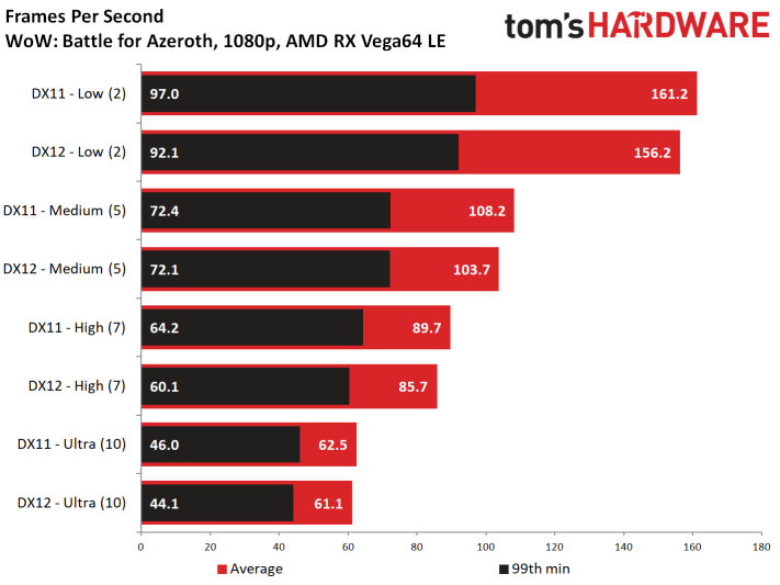 Image 15 : Test : WoW Battle For Azeroth, comparatif DX11 vs DX12, AMD vs NVIDIA
