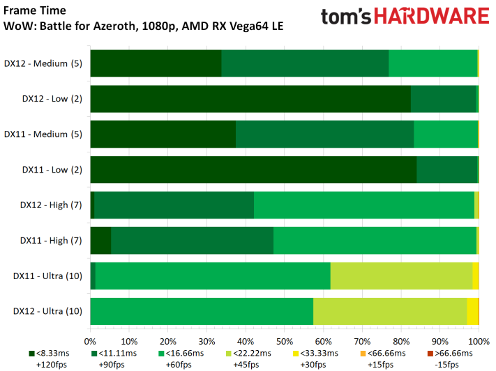 Image 17 : Test : WoW Battle For Azeroth, comparatif DX11 vs DX12, AMD vs NVIDIA