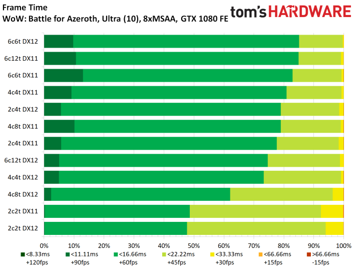 Image 3 : Test : WoW Battle For Azeroth, comparatif DX11 vs DX12, AMD vs NVIDIA