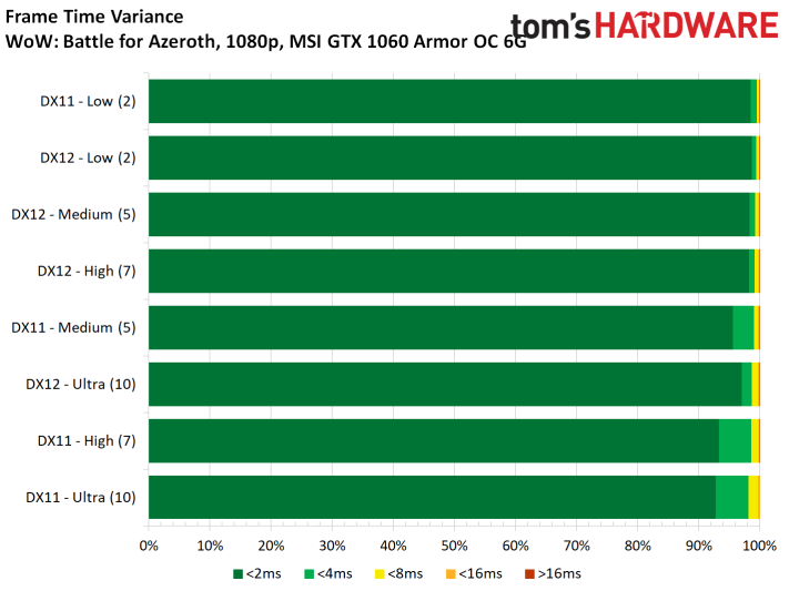 Image 5 : Test : WoW Battle For Azeroth, comparatif DX11 vs DX12, AMD vs NVIDIA