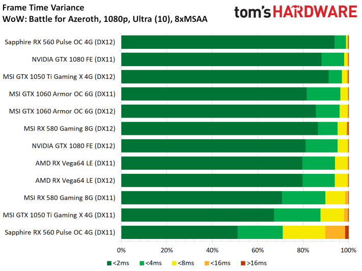 Image 12 : Test : WoW Battle For Azeroth, comparatif DX11 vs DX12, AMD vs NVIDIA