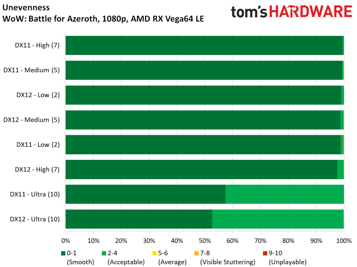 Image 20 : Test : WoW Battle For Azeroth, comparatif DX11 vs DX12, AMD vs NVIDIA