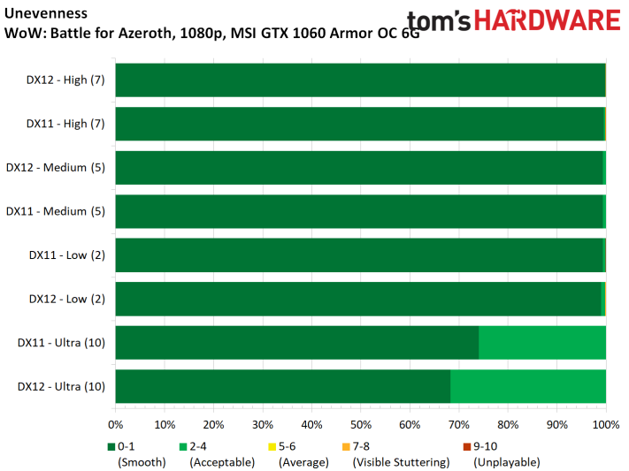 Image 6 : Test : WoW Battle For Azeroth, comparatif DX11 vs DX12, AMD vs NVIDIA