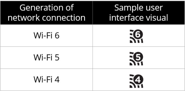 Image 1 : Wi-Fi 4/5/6 : simplification du nom des standards 802.11