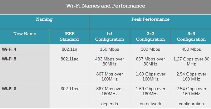 Image 2 : Wi-Fi 4/5/6 : simplification du nom des standards 802.11