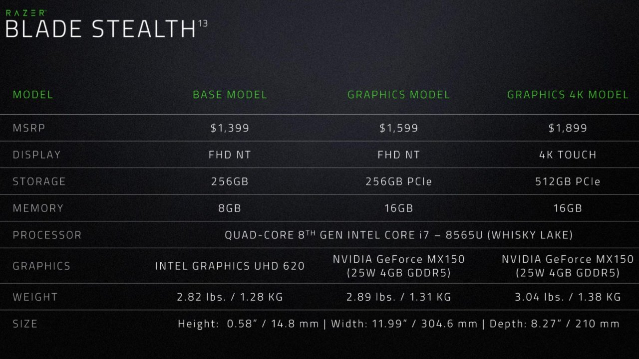 Image 5 : Ultrabook Razer Blade Stealth : nouveau design et GeForce MX150 boostée !