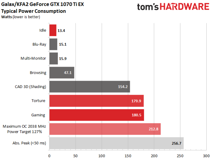 Image 11 : Comparatif : neuf GeForce GTX 1070 Ti en test