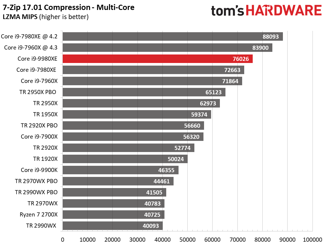 Image 16 : Test : Core i9-9980XE, 18 coeurs face aux AMD Threadripper
