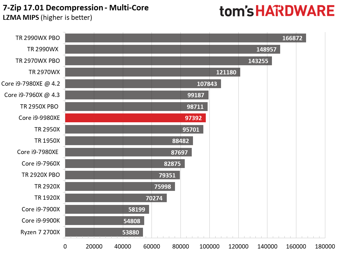 Image 11 : Test : Core i9-9980XE, 18 coeurs face aux AMD Threadripper