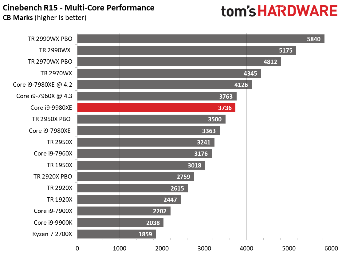 Image 2 : Test : Core i9-9980XE, 18 coeurs face aux AMD Threadripper
