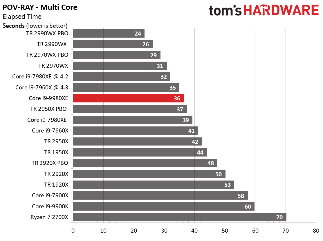 Image 1 : Test : Core i9-9980XE, 18 coeurs face aux AMD Threadripper
