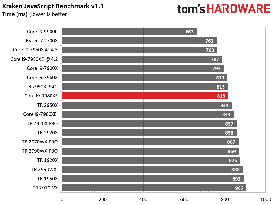 Image 7 : Test : Core i9-9980XE, 18 coeurs face aux AMD Threadripper